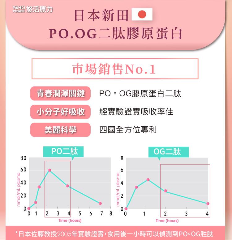 日本新田 PO.OG 二肽膠原蛋白